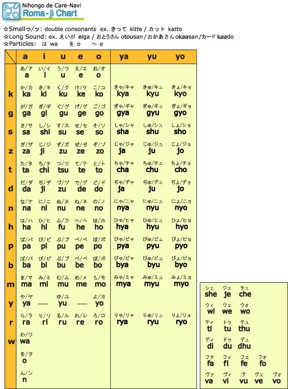 Japanese Syllabary Chart